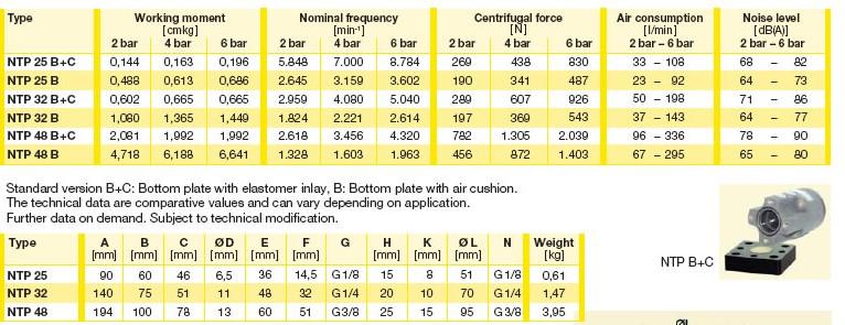 ntp48-netter气动振动器参数