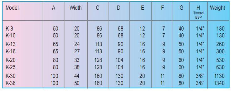 K :K-8,K-10,K-13,K-16,K-20,K-25,K-30,K-36findeva气动钢球振动器参数图3